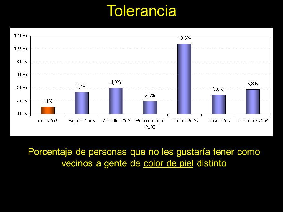 Tolerancia Porcentaje de personas que no les gustaría tener como vecinos a gente de color de piel distinto.