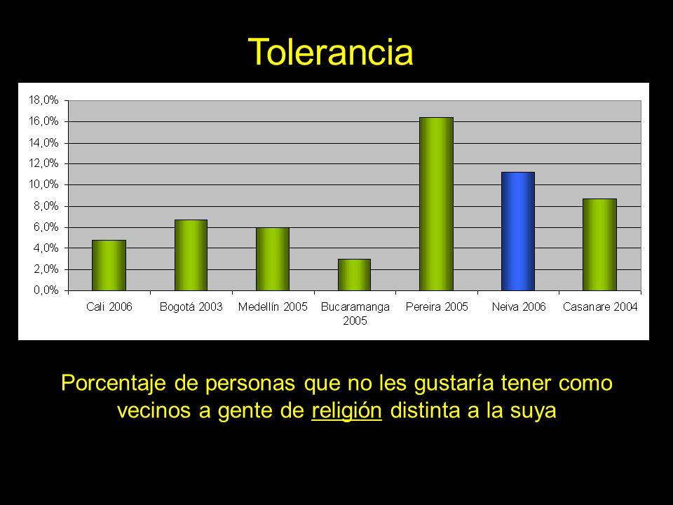 ToleranciaPorcentaje de personas que no les gustaría tener como vecinos a gente de religión distinta a la suya.
