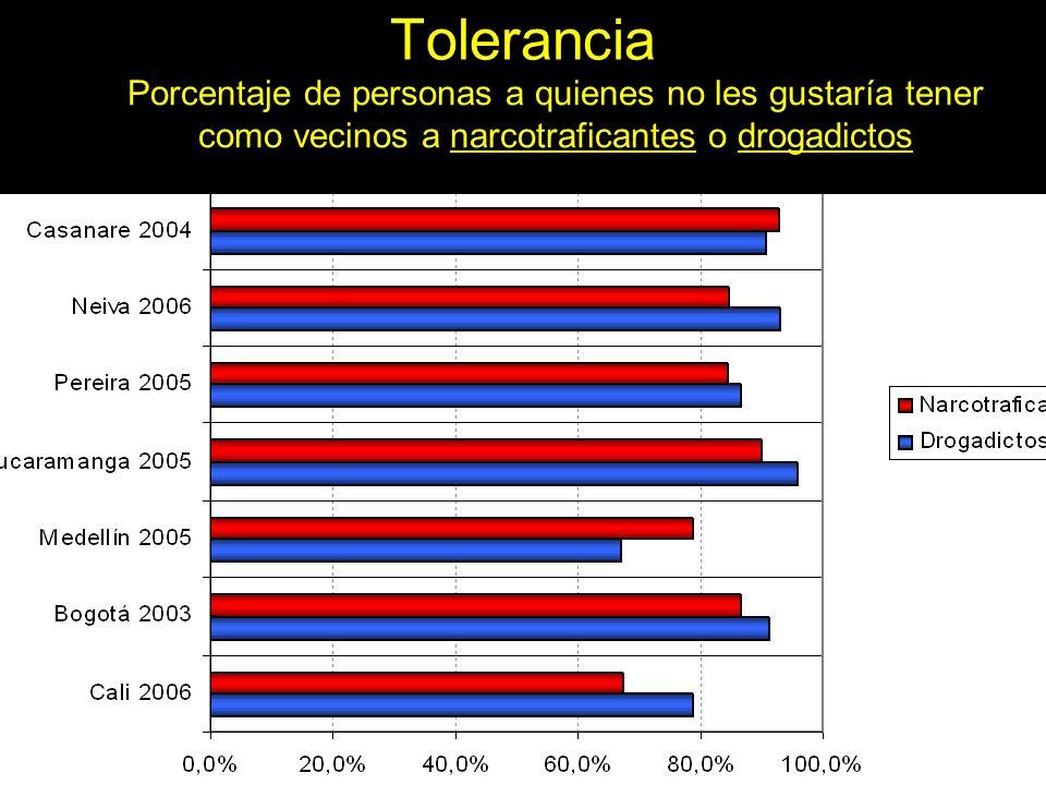 ToleranciaPorcentaje de personas a quienes no les gustaría tener como vecinos a narcotraficantes o drogadictos.