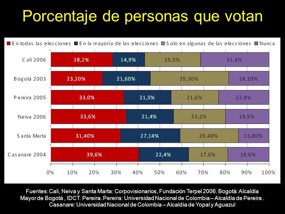 Porcentaje de personas que votan