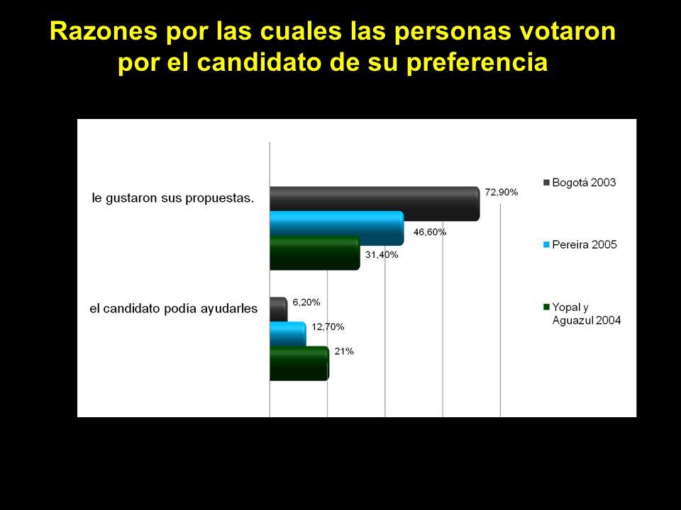 Razones por las cuales las personas votaron por el candidato de su preferencia
