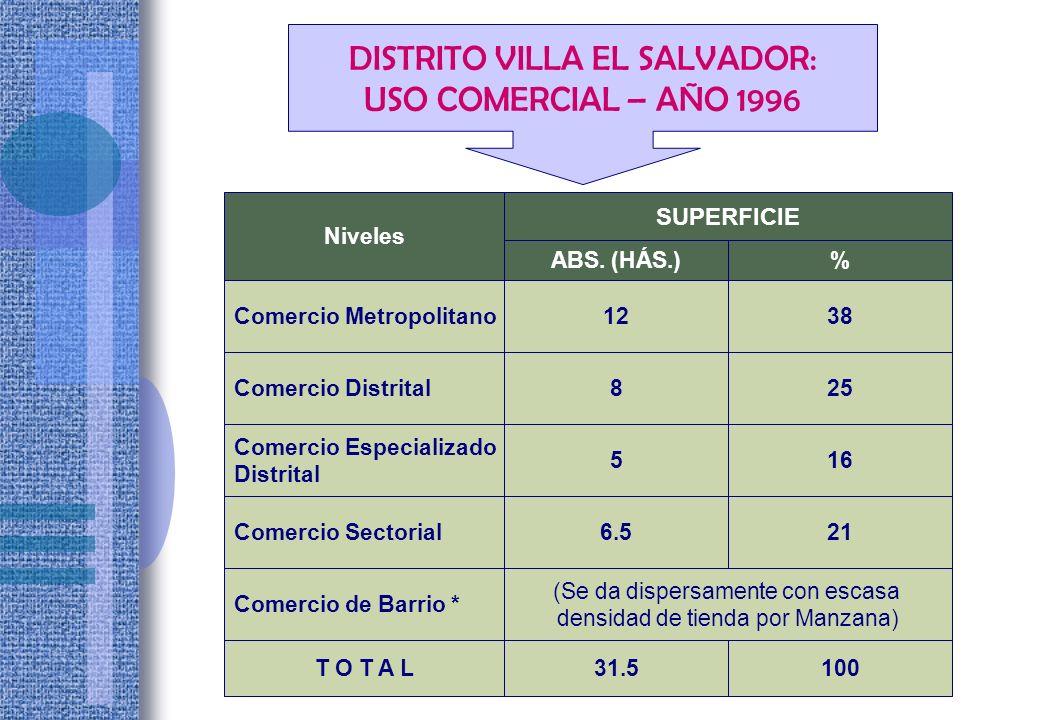 DISTRITO VILLA EL SALVADOR: USO COMERCIAL – AÑO 1996