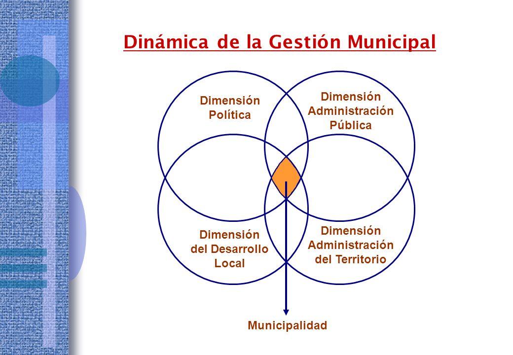 Dinámica de la Gestión Municipal