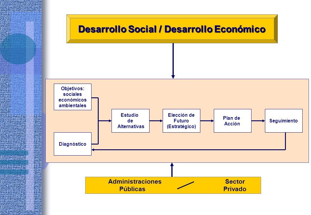 Desarrollo Social / Desarrollo Económico Administraciones Sector