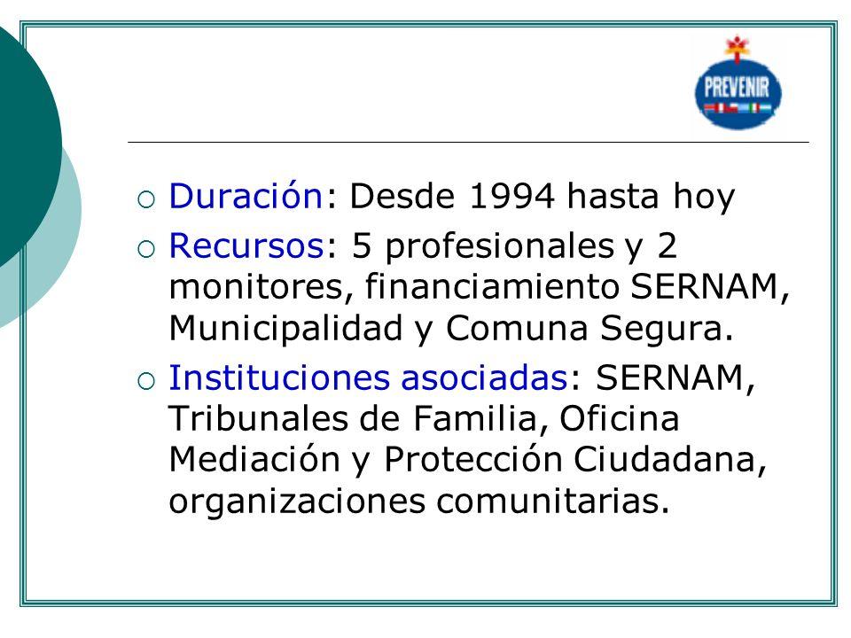 Duración: Desde 1994 hasta hoy