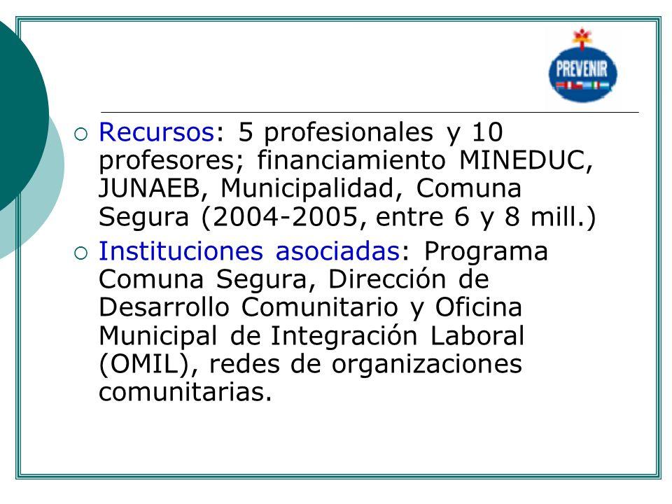 . Recursos: 5 profesionales y 10 profesores; financiamiento MINEDUC, JUNAEB, Municipalidad, Comuna Segura (2004-2005, entre 6 y 8 mill.)
