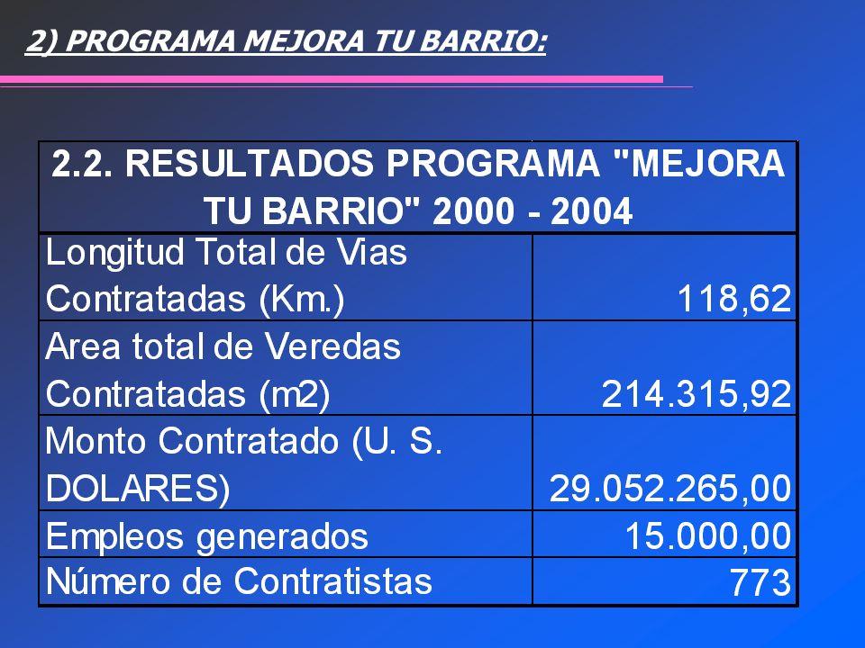 2) PROGRAMA MEJORA TU BARRIO: