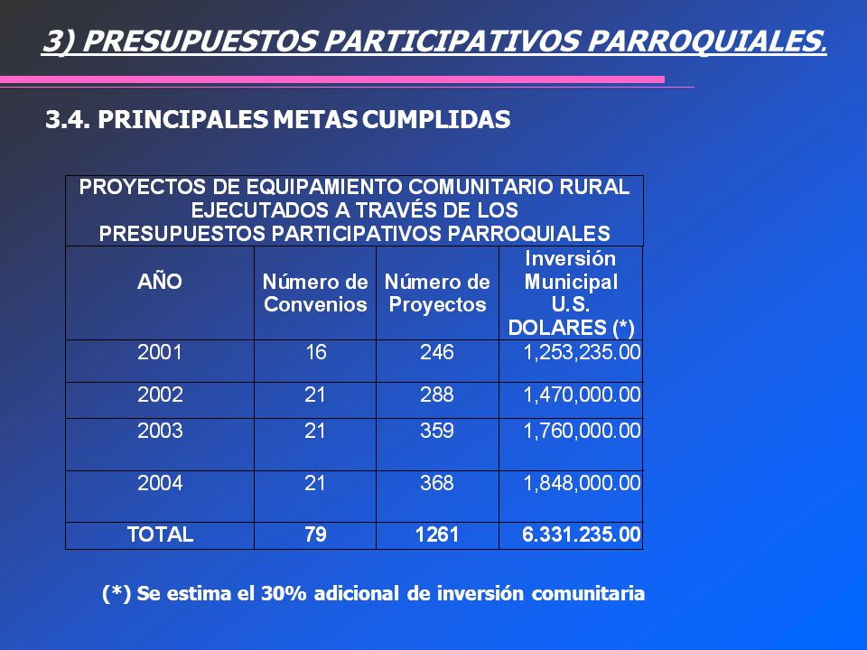 3) PRESUPUESTOS PARTICIPATIVOS PARROQUIALES.