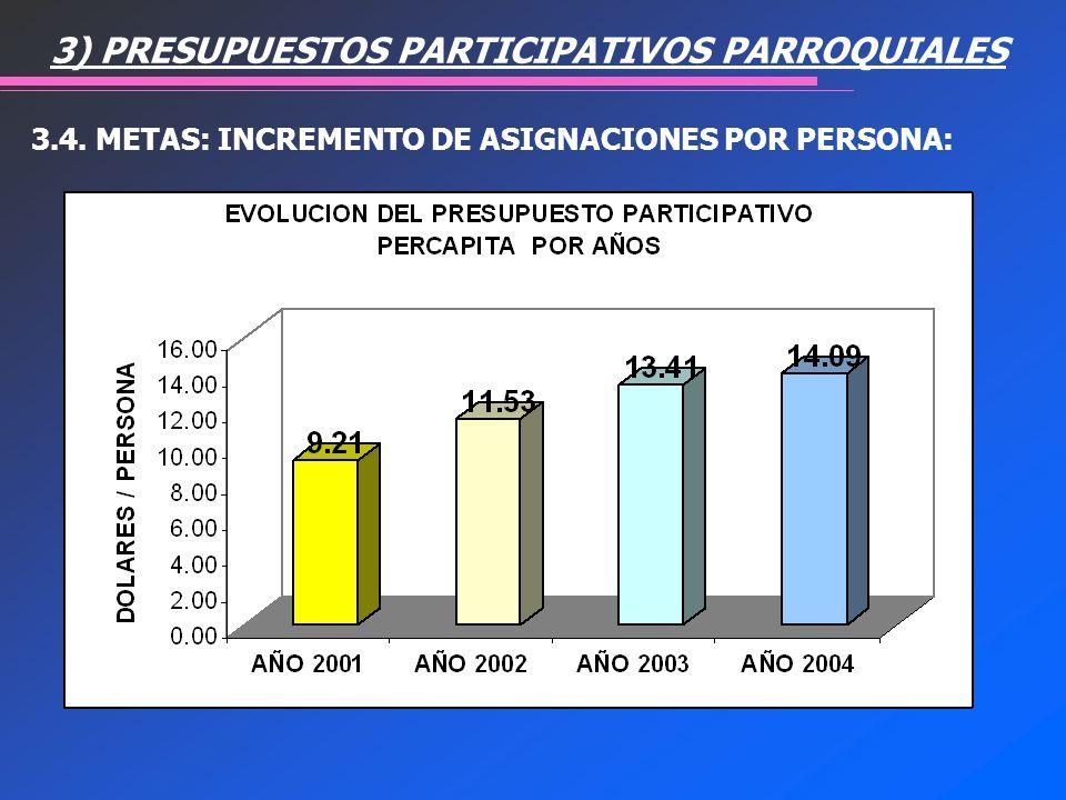 3.4. METAS: INCREMENTO DE ASIGNACIONES POR PERSONA: