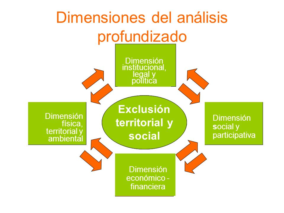 Dimensiones del análisis profundizado