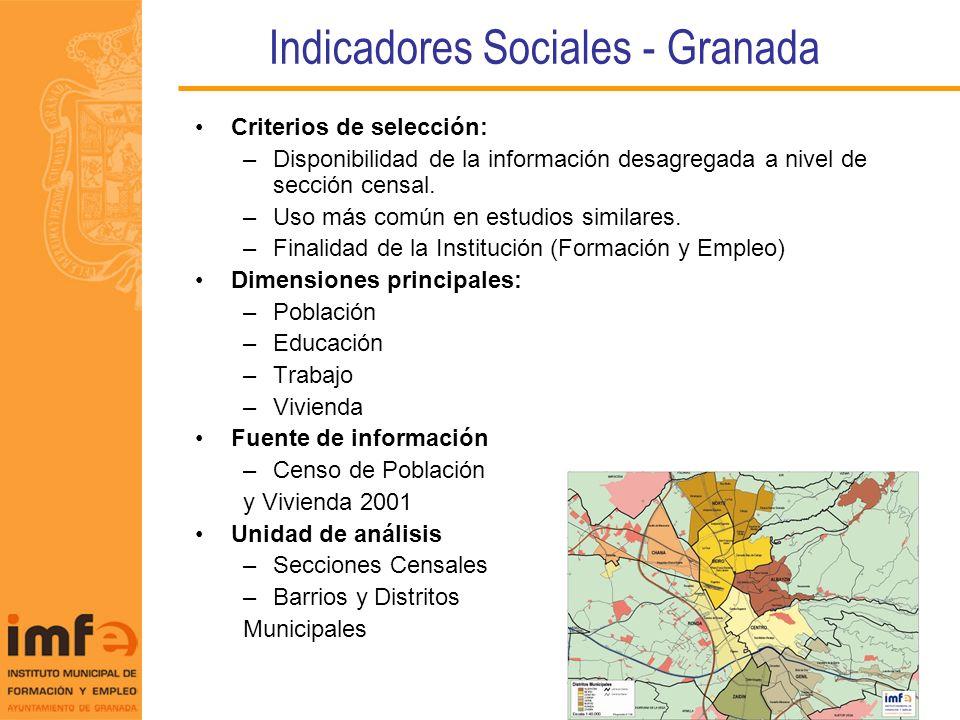 Indicadores Sociales - Granada