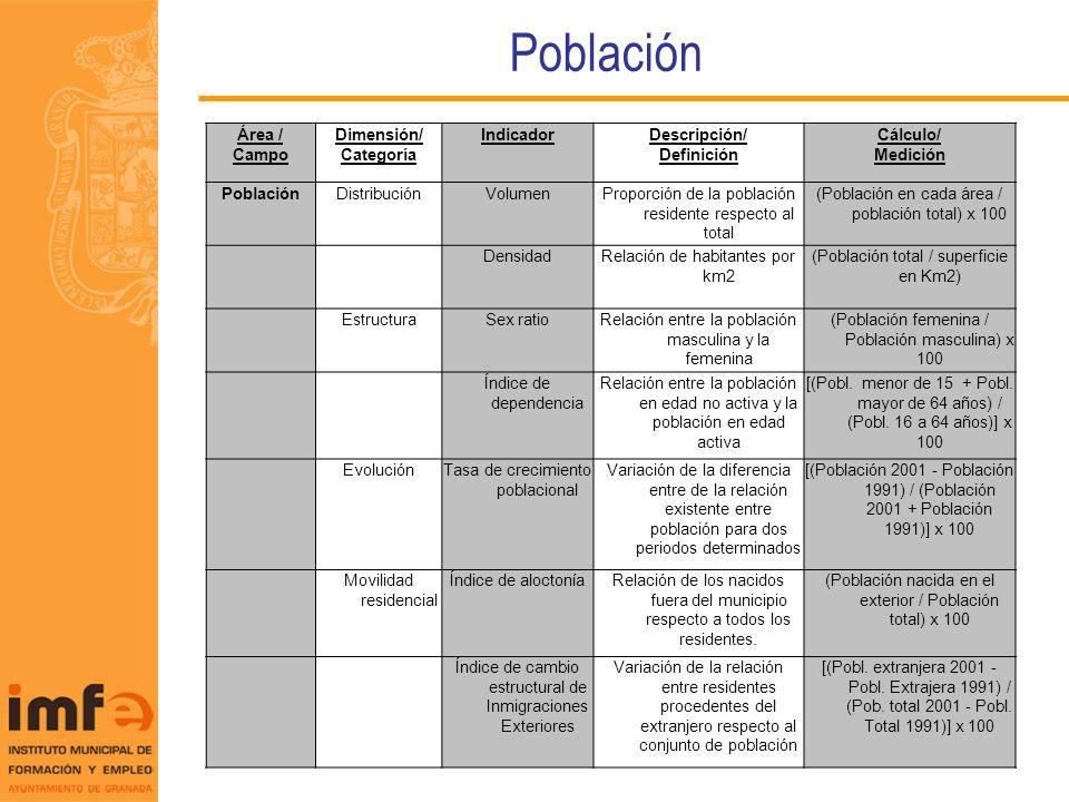 Población Área / Campo Dimensión/ Categoría Indicador Descripción/