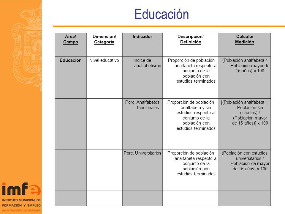 Educación Área/ Campo Dimensión/ Categoría Indicador Descripción/