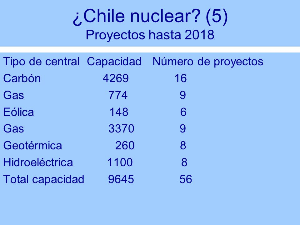 ¿Chile nuclear (5) Proyectos hasta 2018