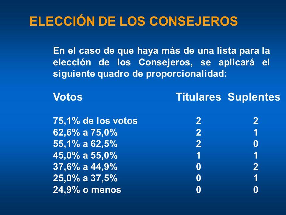 ELECCIÓN DE LOS CONSEJEROS