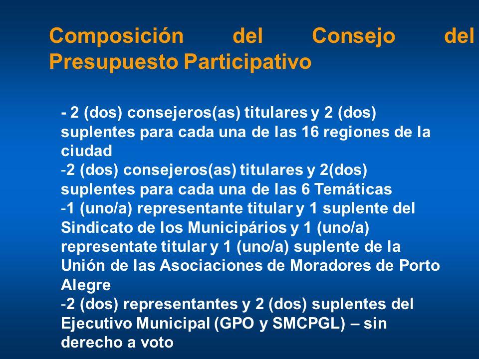 Composición del Consejo del Presupuesto Participativo