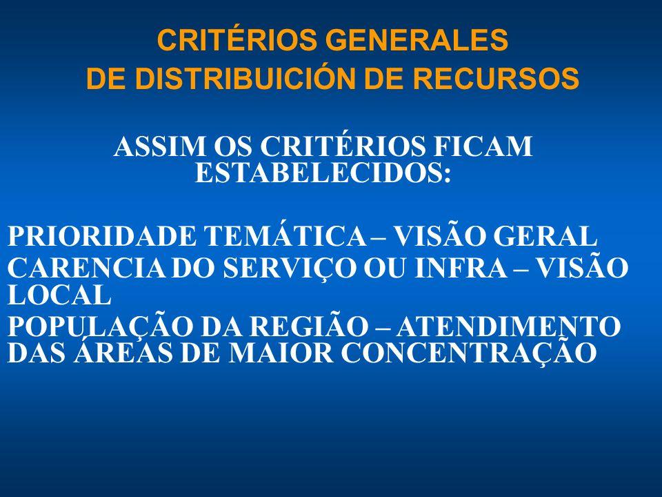 DE DISTRIBUICIÓN DE RECURSOS ASSIM OS CRITÉRIOS FICAM ESTABELECIDOS: