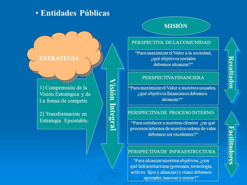 Entidades Públicas Visión Integral Resultados Facilitadores MISIÓN