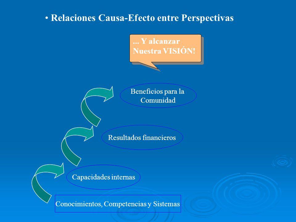 Relaciones Causa-Efecto entre Perspectivas