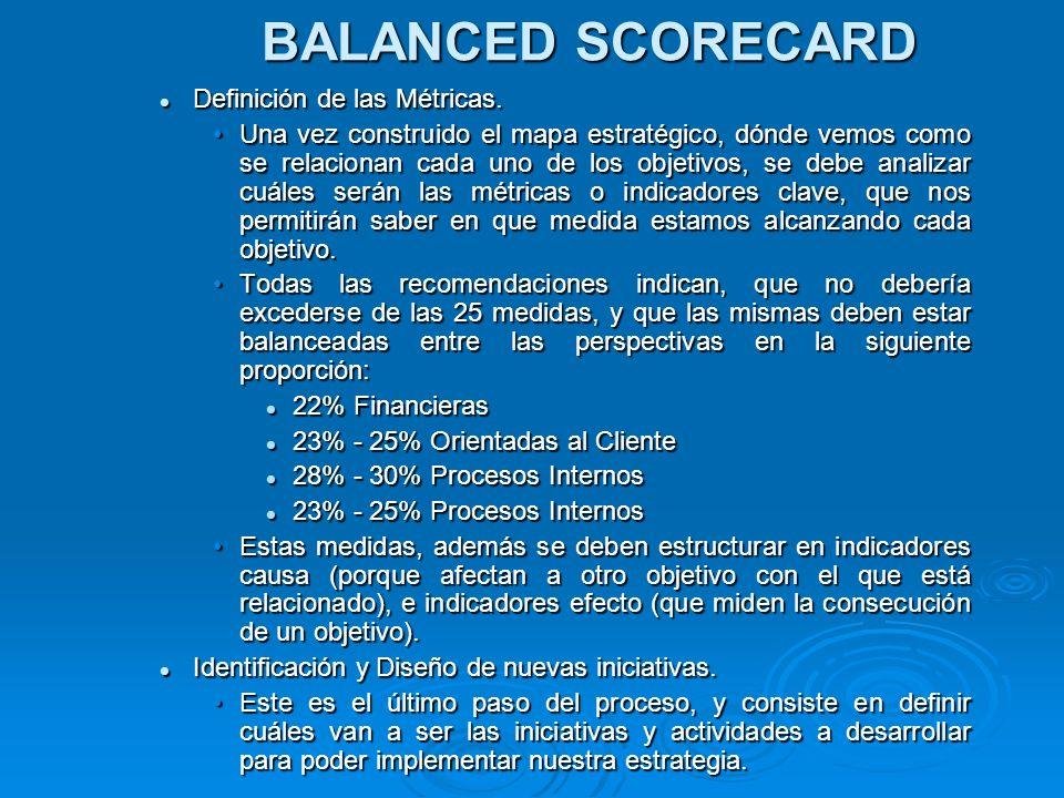 BALANCED SCORECARD Definición de las Métricas.
