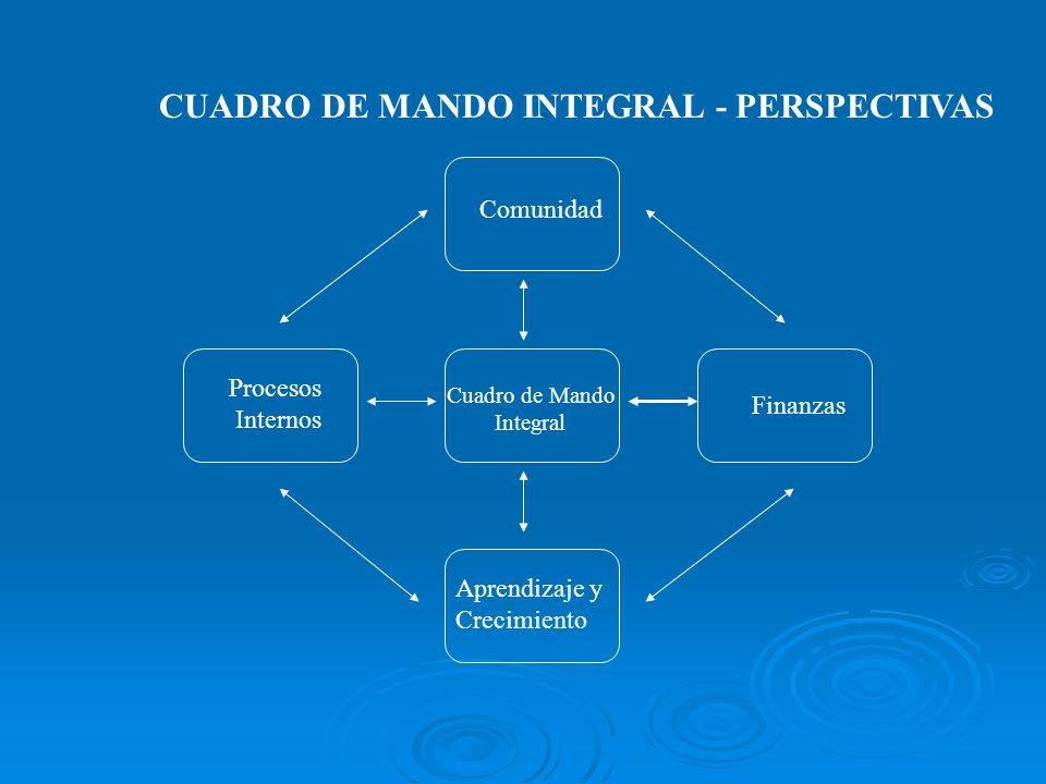 CUADRO DE MANDO INTEGRAL - PERSPECTIVAS
