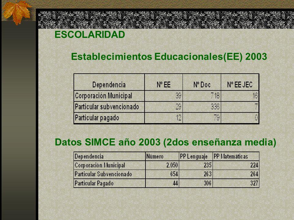 Establecimientos Educacionales(EE) 2003
