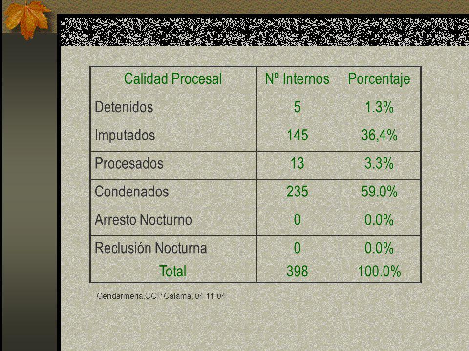 0.0% Reclusión Nocturna 100.0% 398 Total Arresto Nocturno 59.0% 235