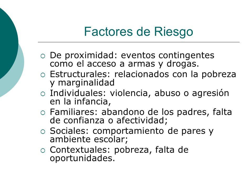 Factores de Riesgo De proximidad: eventos contingentes como el acceso a armas y drogas. Estructurales: relacionados con la pobreza y marginalidad.