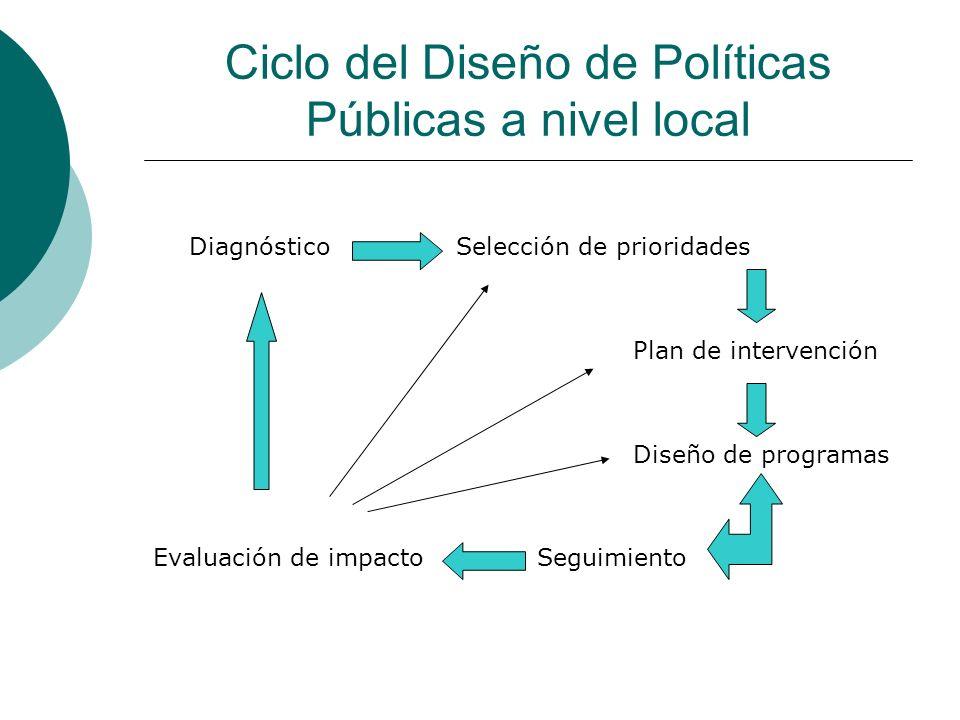 Ciclo del Diseño de Políticas Públicas a nivel local