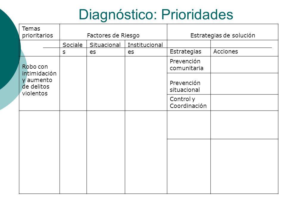 Diagnóstico: Prioridades