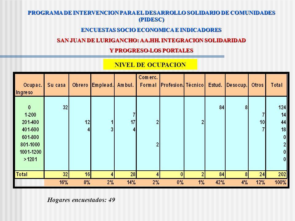 NIVEL DE OCUPACION Hogares encuestados: 49