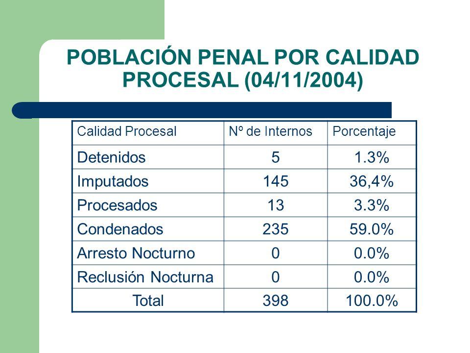 POBLACIÓN PENAL POR CALIDAD PROCESAL (04/11/2004)