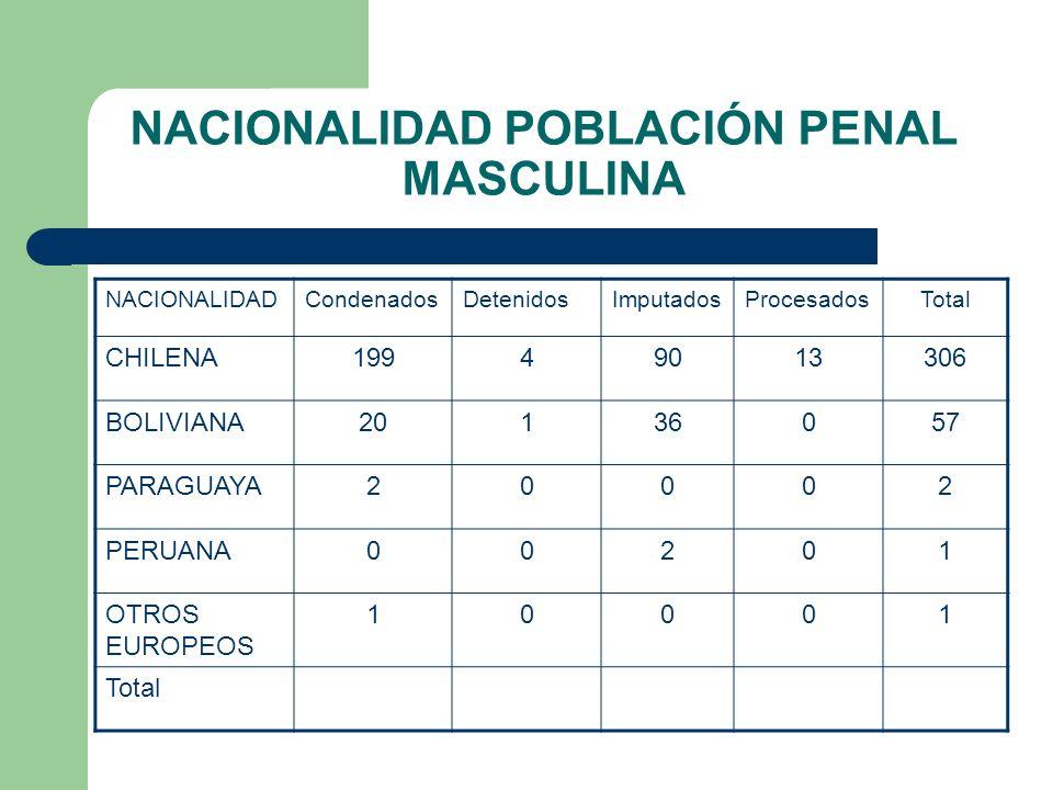 NACIONALIDAD POBLACIÓN PENAL MASCULINA