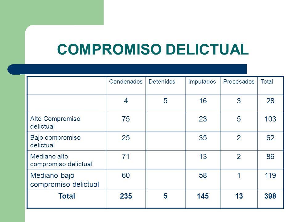 COMPROMISO DELICTUAL Condenados. Detenidos. Imputados. Procesados. Total. 4. 5. 16. 3. 28.
