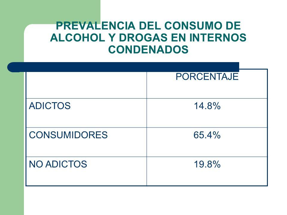 PREVALENCIA DEL CONSUMO DE ALCOHOL Y DROGAS EN INTERNOS CONDENADOS