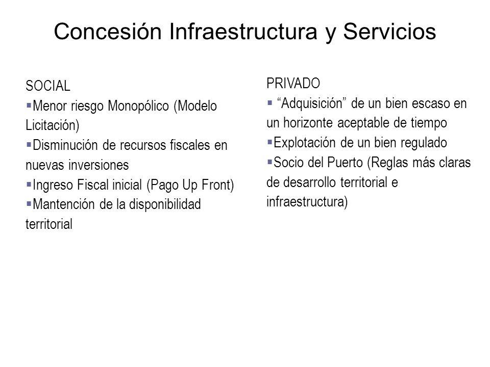 Concesión Infraestructura y Servicios