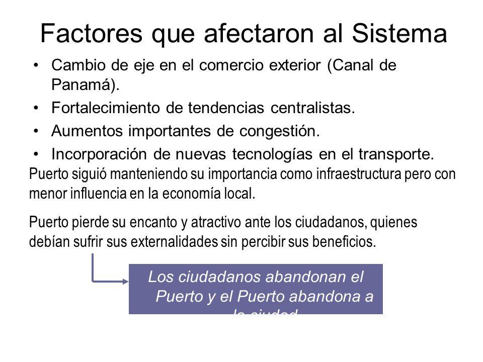 Factores que afectaron al Sistema