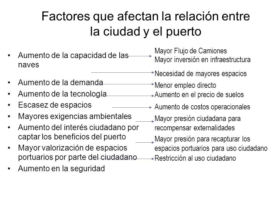 Factores que afectan la relación entre la ciudad y el puerto