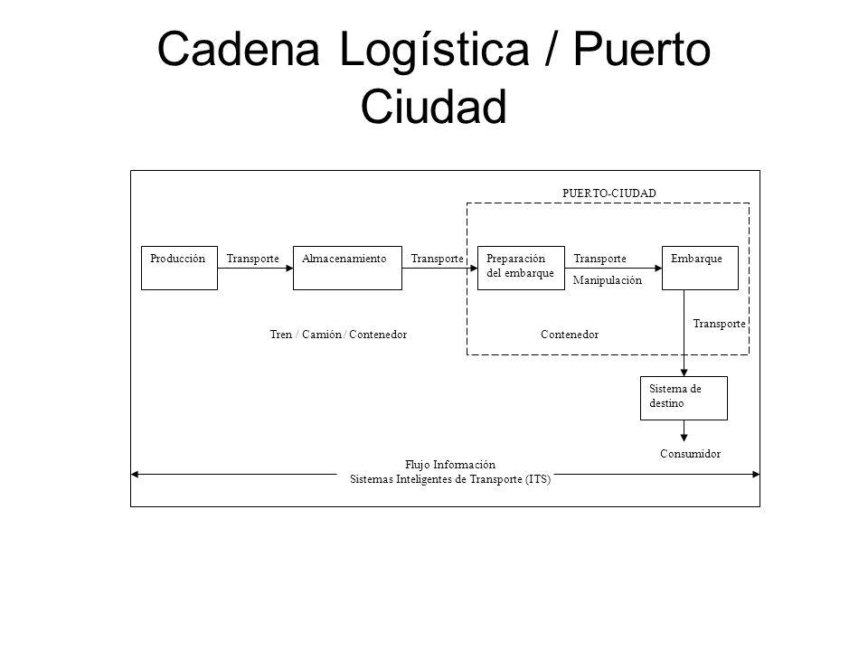 Cadena Logística / Puerto Ciudad