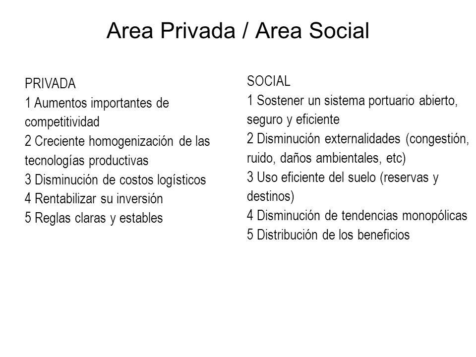 Area Privada / Area Social
