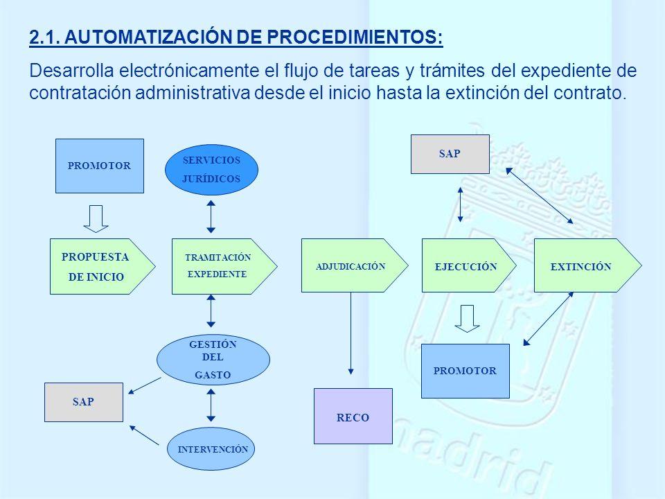 2.1. AUTOMATIZACIÓN DE PROCEDIMIENTOS: