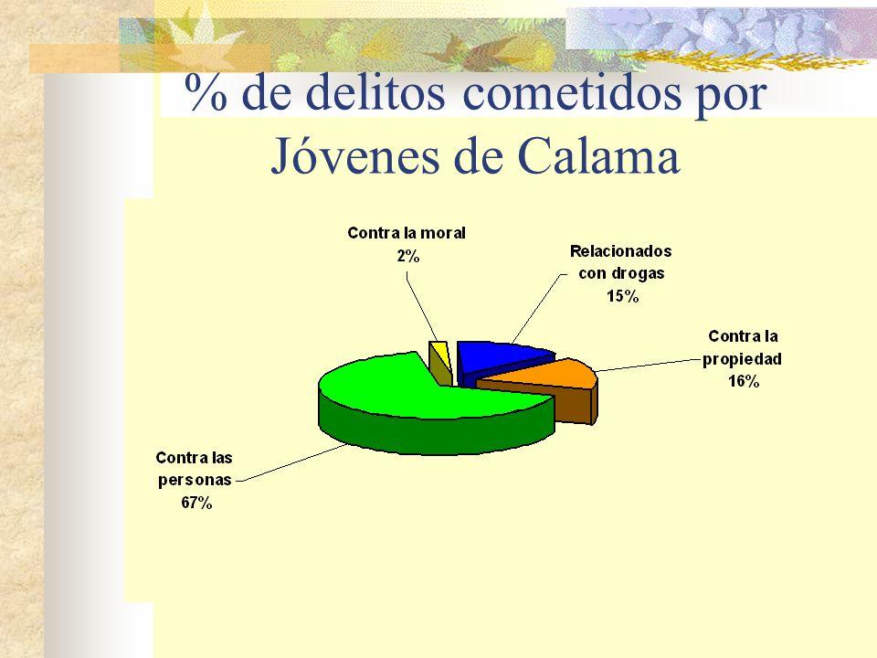 % de delitos cometidos por Jóvenes de Calama