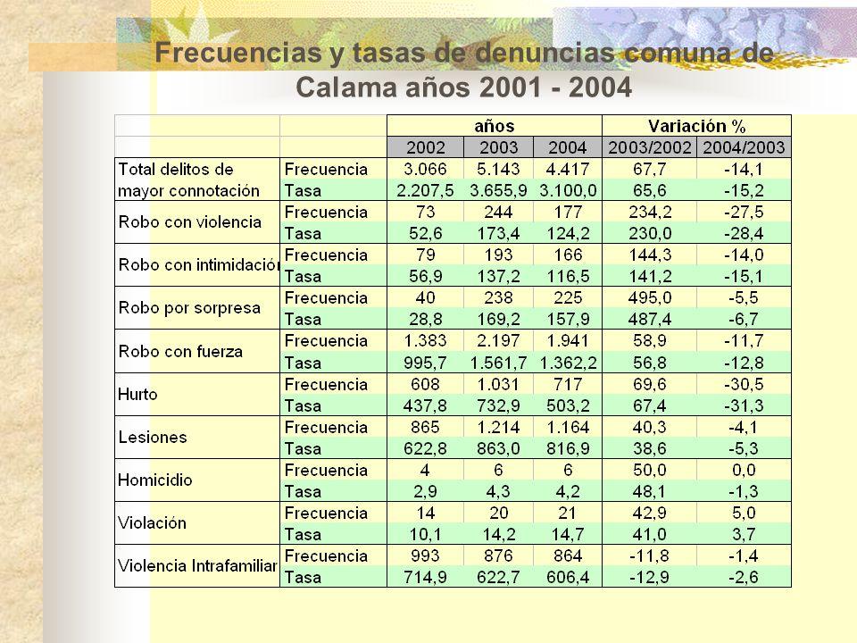 Frecuencias y tasas de denuncias comuna de Calama años 2001 - 2004