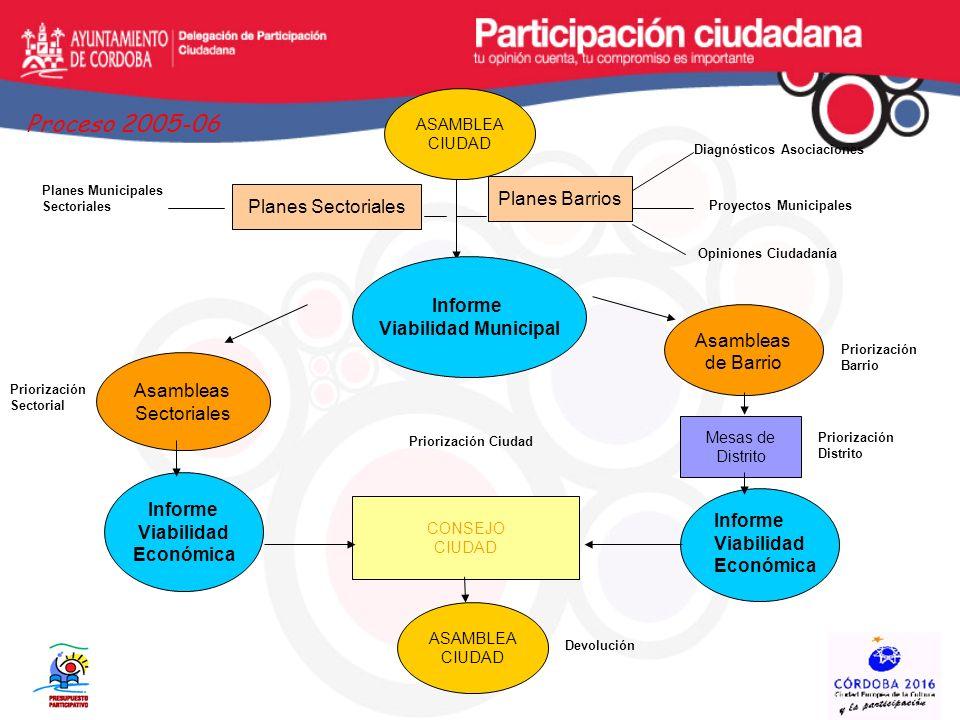 Proceso 2005-06 Planes Barrios Planes Sectoriales Informe