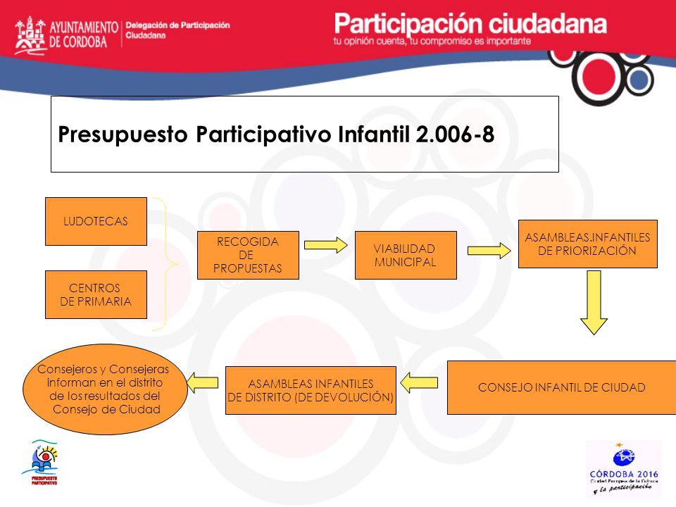 Presupuesto Participativo Infantil 2.006-8