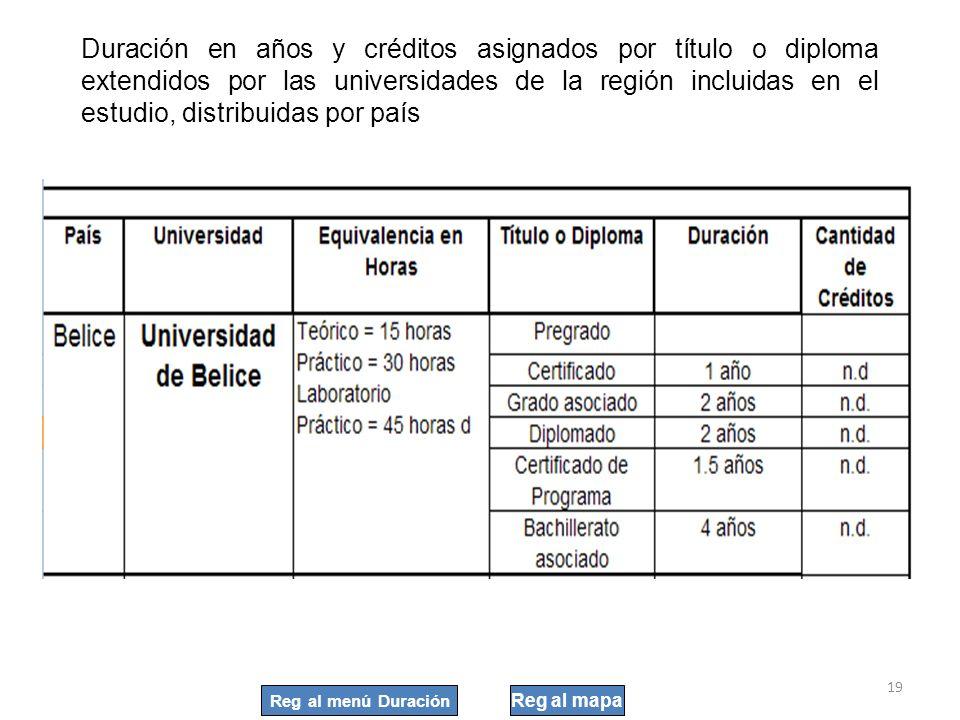 Duración en años y créditos asignados por título o diploma extendidos por las universidades de la región incluidas en el estudio, distribuidas por país