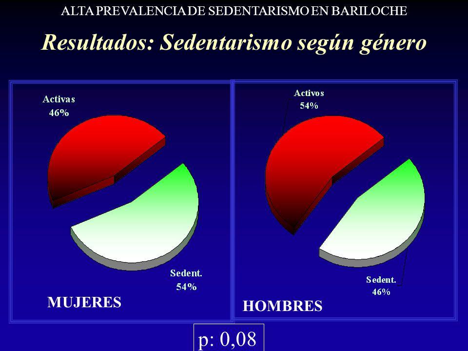 Resultados: Sedentarismo según género