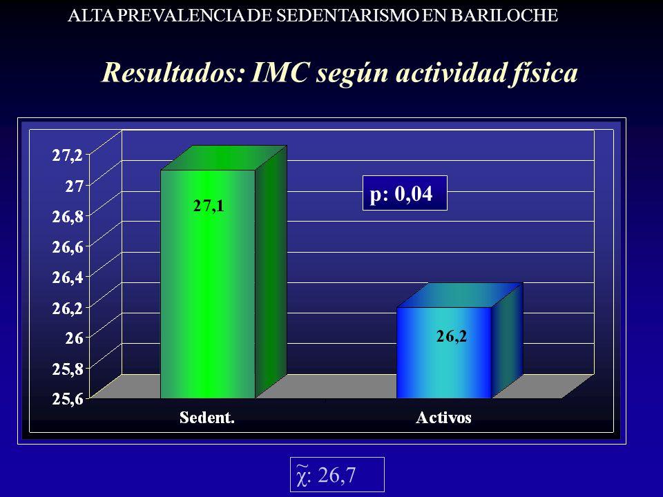 Resultados: IMC según actividad física