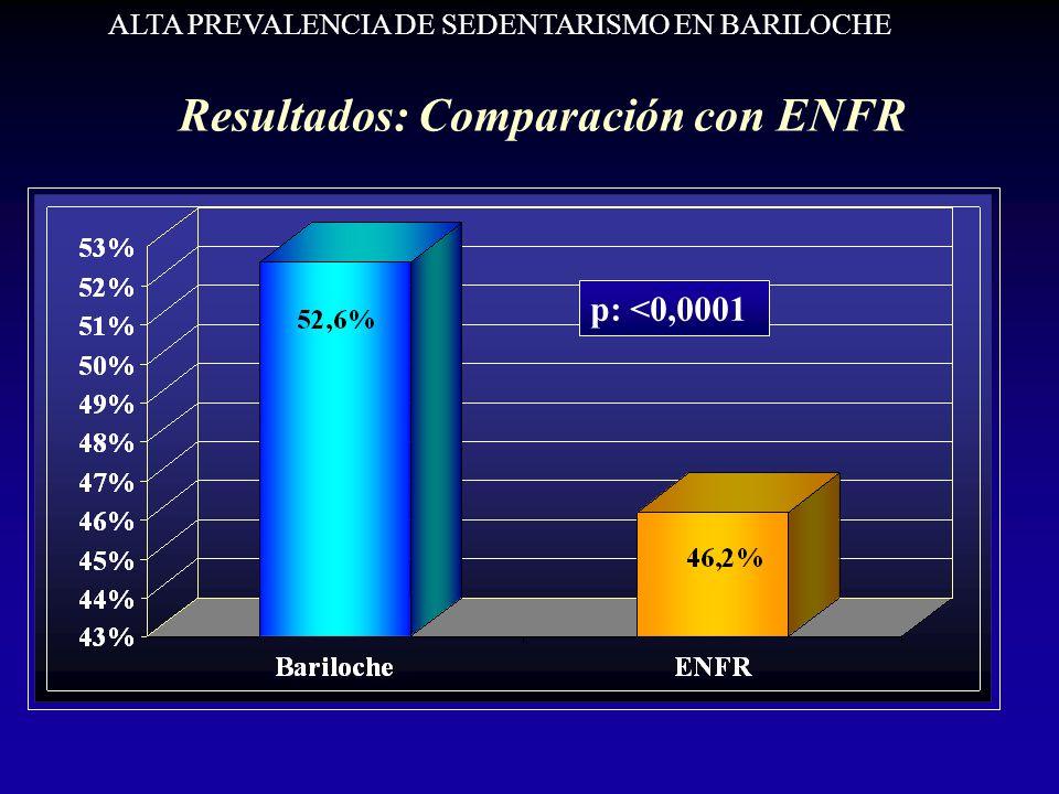 Resultados: Comparación con ENFR