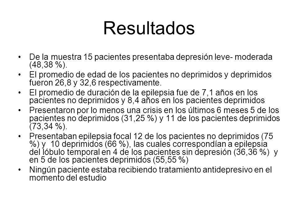 Resultados De la muestra 15 pacientes presentaba depresión leve- moderada (48,38 %).